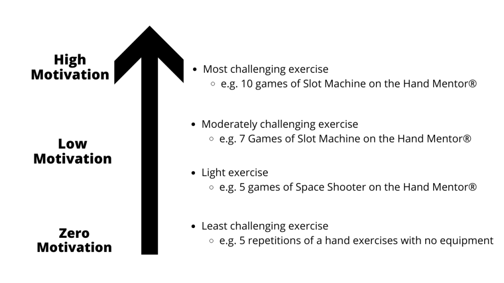 four exercises written-out, each require more or little-to-no motivation