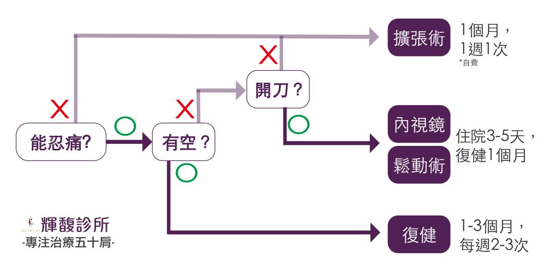 治療選則-01.png