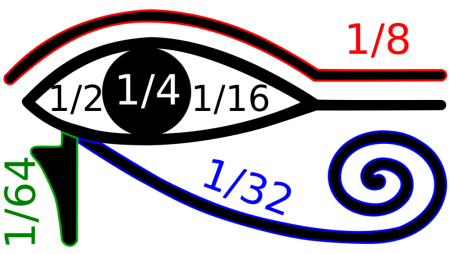 Horusauge, Zirbeldrüse, Drittes Auge