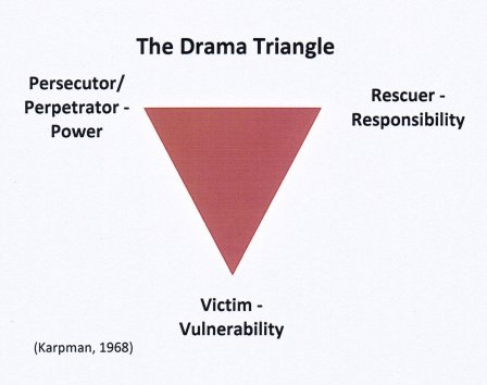 "alt=""The Drama Triangle"""