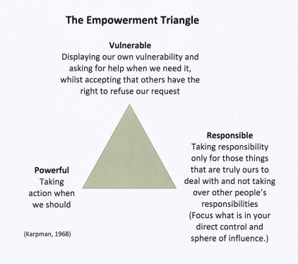 "alt=""The Empowerment Triangle"""