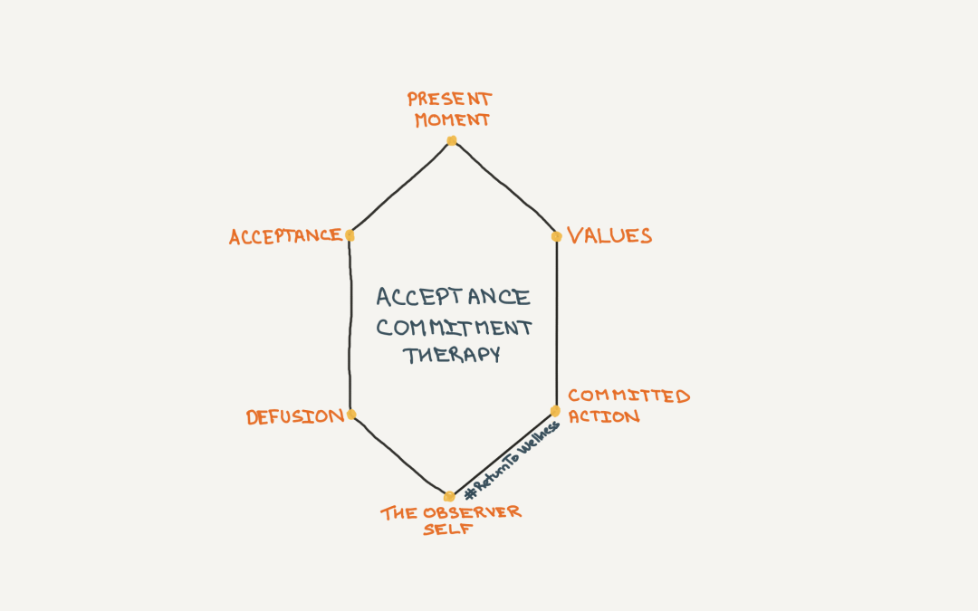 Key components of acceptance commitment therapy picture