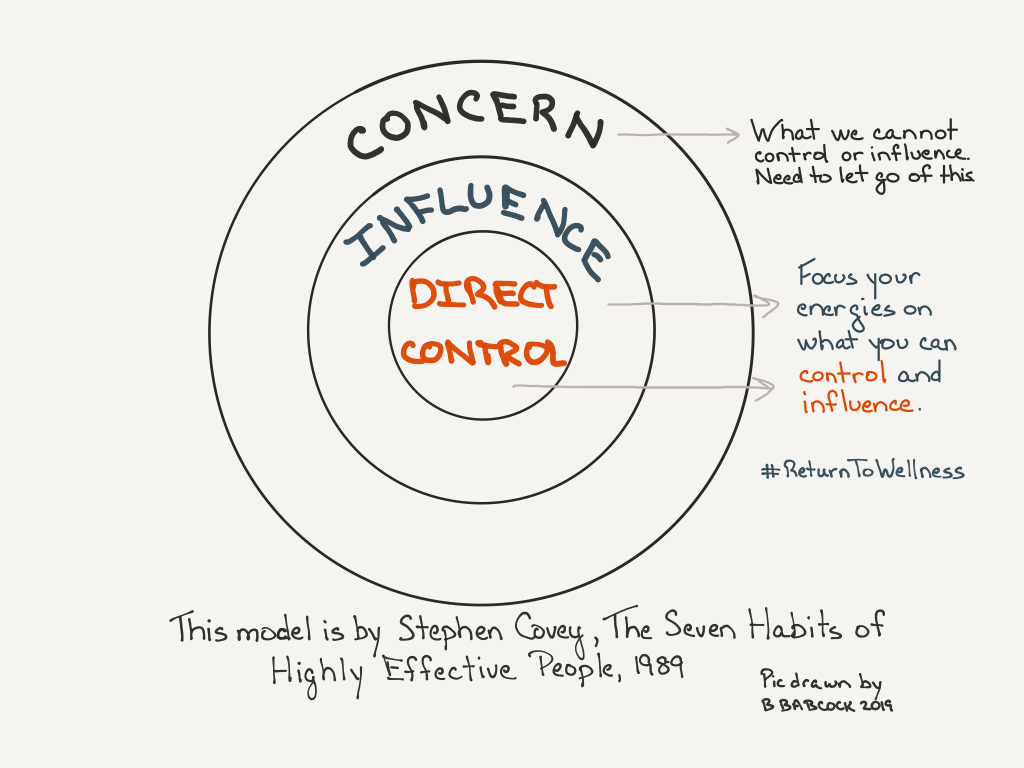 This is a picture of a model by Stephen Covey from his book The 7 Habits of Highly Effective People (1989). It has three cocentric circles. The middle circle says Direct Control and this is about focusing your energies on what is in your direct control. The next circle says Influence. This is about focusing your energies on what you can influence. The outer circle says Concern. These are situations, people and concepts we cannot control or influence. We may be concerned about it, but focusing our energies on these things won't get us anywhere. So we have to let go of them. The point of this model is to focus on what is in your direct control and influence and to let go of what you cannot. This will help you ensure you're not wasting your precious energy.