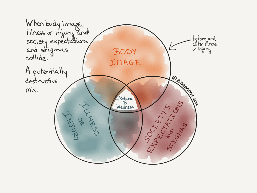 Learning to love your body with illness or injury is determined by body image (before and after the illness or injury), the impact of the illness or injury, and society's expectations and stigmas. It can be a potentially destructive mix. The picture shoes these three concepts as a Venn diagram.