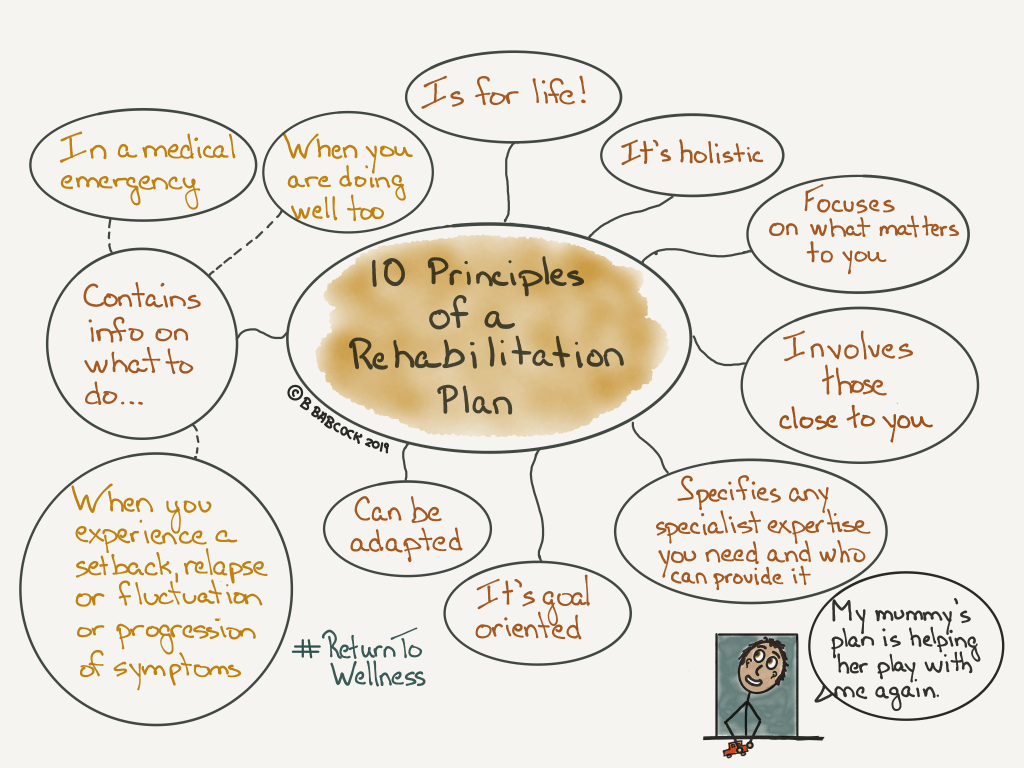 "This picture shows the 10 principles to include when creating a rehabilitation plan. It's holistic. It focuses on what matters to you. It involves those close to you. It specifies any specialist expertise you need and who can provide that. It's goal oriented. It can be adapted. It contains info on what to do when you experience a setback, a relapse or fluctuation or progression of symptoms. It contains info on what to do in a medical emergency. It contains info on what to do when you are doing really well too. And it is for life. There is a little boy in the corner of the pic who is saying, ""My mummy's plan is helping her play with me again.'"