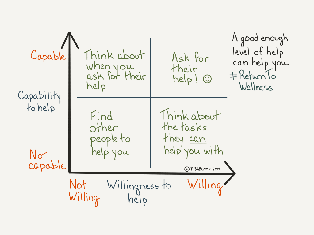 When a health issue strikes it is important to get help. The Willingness and Capability Matrix helps you to choose the people who can help. If they have low or no capability or aren't willing, find other people to help you if you can. If they are very willing but not very capable, think about the tasks they can help you with. If they are very capable but not willing to help you, think about when you ask for their help. And if they are very capable and willing, then ask for their help.