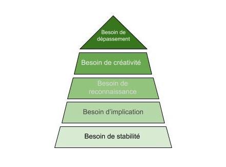 Pyramide des besoins professionnels