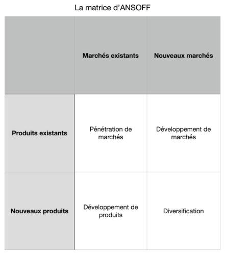 Matrice d'ANSOFF: pour définir la stratégie de son entreprise
