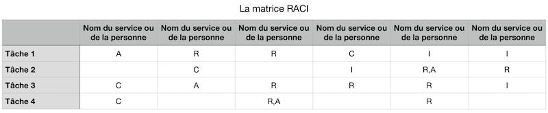 Matrice RACI: responsabiliser les équipes et de définir qui fait quoi