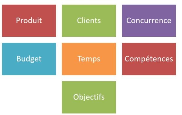 Définir son contexte de maison dhote ou hotel : Produit, Clients, Concurrence, Budget, Temps, Compétences et Objectifs