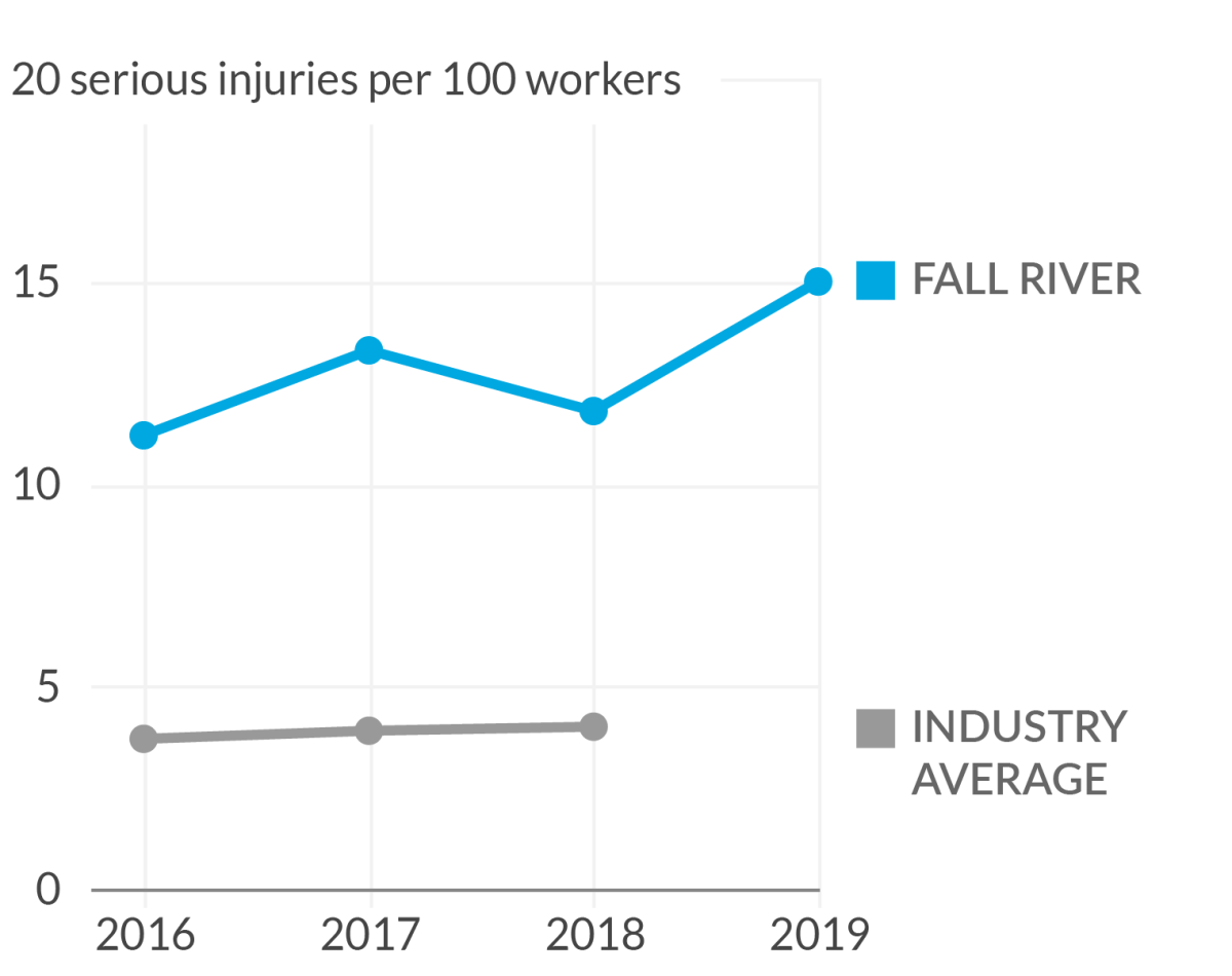 Line chart of serious injury rates at an Amazon warehouse in Fall River, Massachusetts, that shows rates have increased since 2016.
