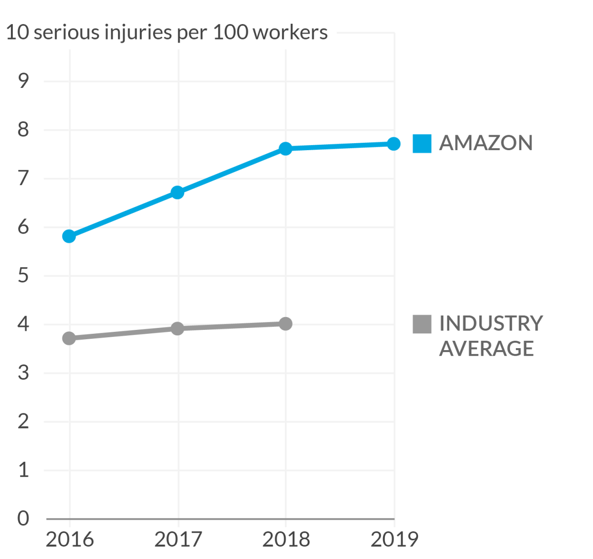 Line chart of Amazon fulfillment center injury rates from 2016 to 2019 where Amazon's serious injury rates are increasing every year and are higher than the industry average.
