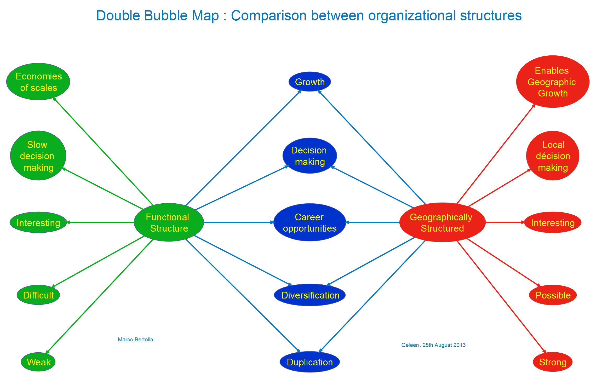 31 What Is A Bubble Map