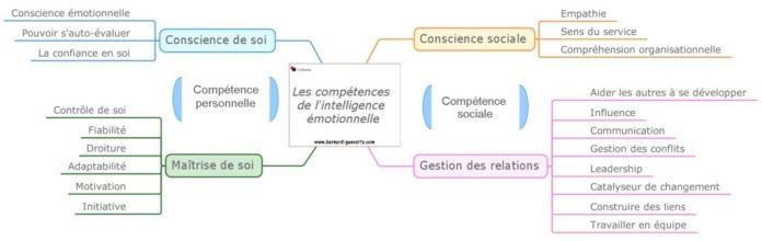 Les compétences de l'intelligence émotionnelle