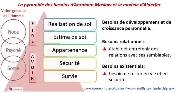 Comparaison Maslow et alderfer