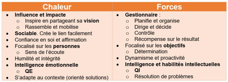 Tableau descriptif des deux polarités du leadership