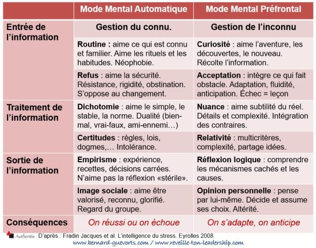 Comparaison entre le mode automatique et le mode préfrontal