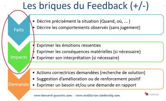éléments du base du feedback