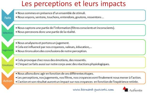 De la perception à l'action