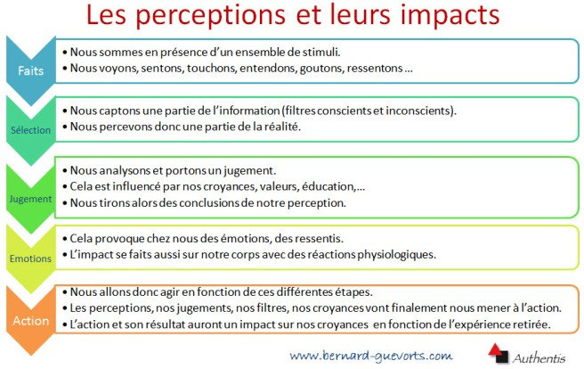 De la perception à l'action