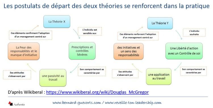 Evolution des comportements dans les théories X et Y de Mc Gregor