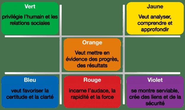 Les six moteurs de motivation du Management Drives
