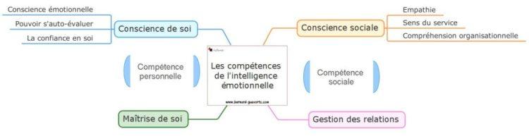 Les compétences de la conscience de soi et des autres