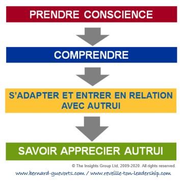 les 4 étapes pour s'adapter