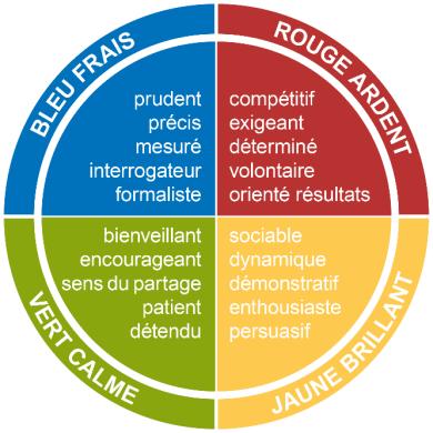 Les qualités des 4 couleurs