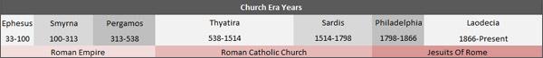 7 Churches Of Revelation Timelin