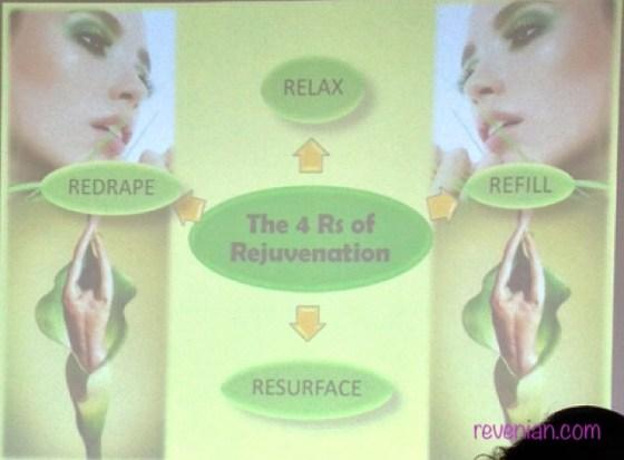 The 4 Rs for Rejuvenation