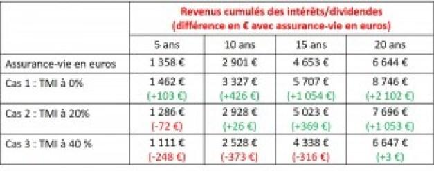 Comparaison Assurance-vie et Coca-Cola