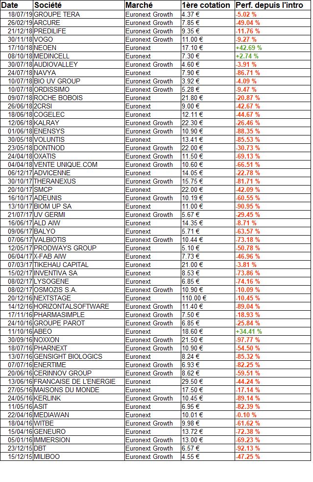acheter des actions de la fdj
