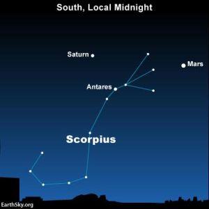 June 3 mars-saturn-antares-scorpius