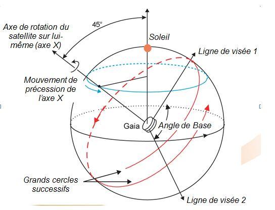 Le fonctionnement de Gaia en orbite