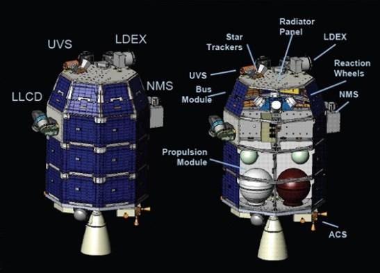 source : NASA Goddard, Ames & Wallops