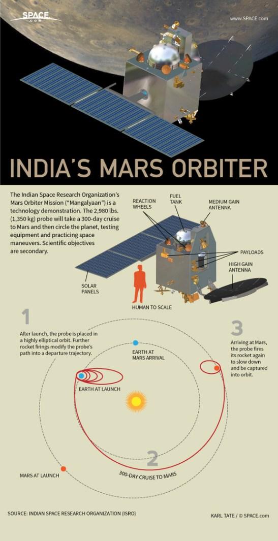 india-mars-probe-mangalyaan