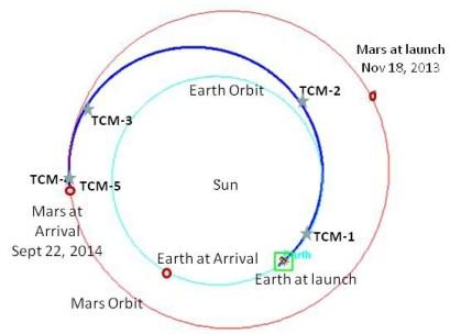 maven-trajectory-nasa-lasp-jpl