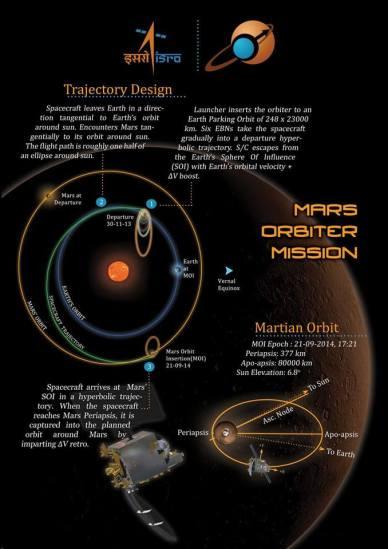 Infographie de l'ISRO sur mars Orbiter Mission