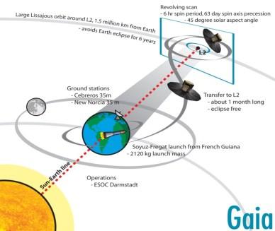 Mise en orbite de Gaia jusqu'au point de Lagrange L2