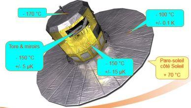 En fonctionnement en orbite à L2, voici les températures attendues selon les zones du satellite Gaia (source Astrium)