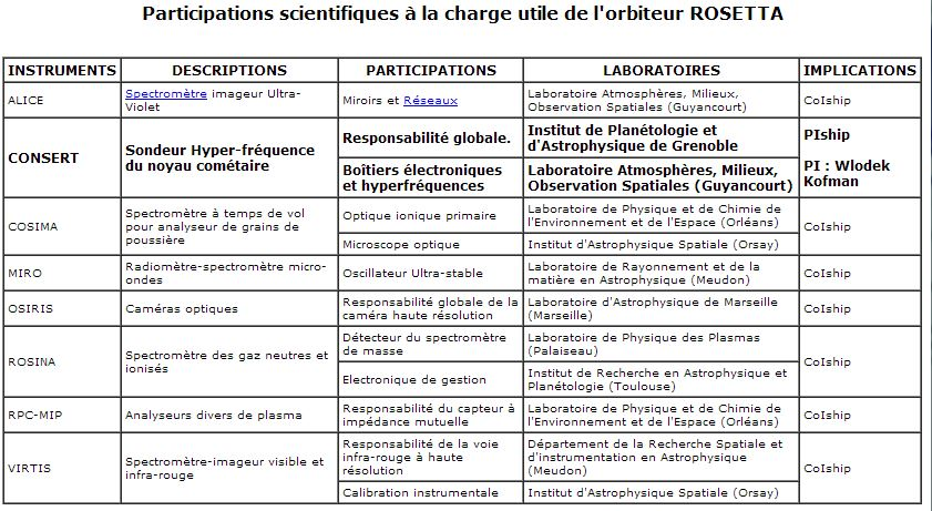 la contribution des laboratoires français à Rosetta (source smsc.cnes.fr)