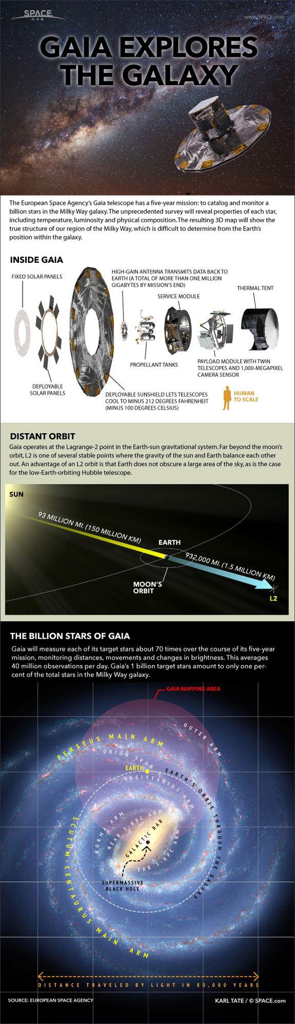 GAIA infographie sapcedotcom