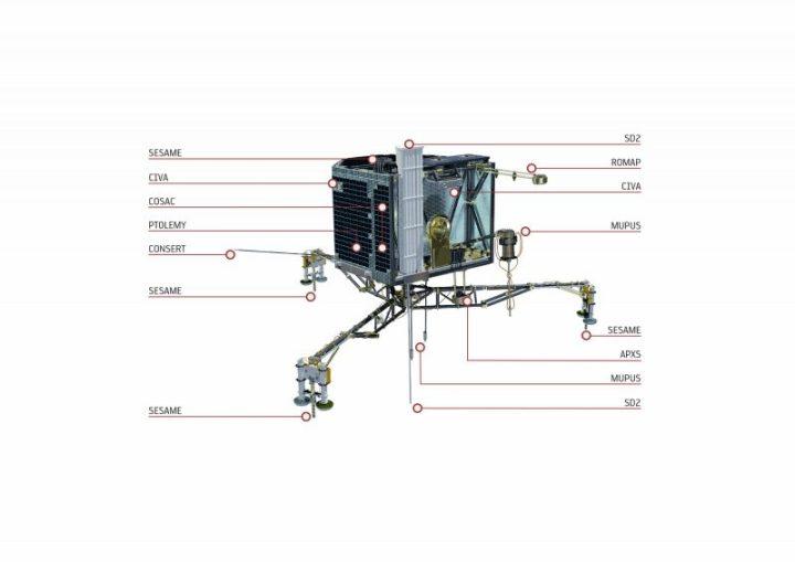 Les instruments de Philae (source ESA/ATG medialab)