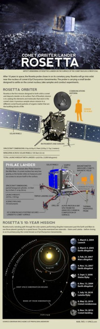 Rosetta infographie (source : space.com)