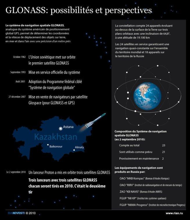 Infographie de 2010 sur le système GLONASS (source Rianovosti)