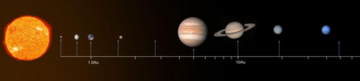 Illustration de la loi de Tititus-Bode (source http://sciencewise.anu.edu.au/)