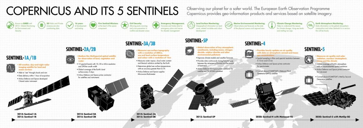Copernicus et ses 5 Sentinelles (Copyright Airbus Group)