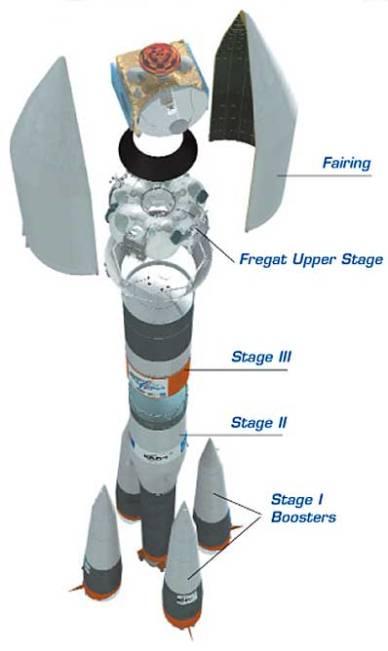 Le lanceur Soyouz (source spaceflightnow.com)