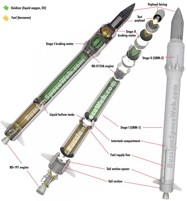 La configuration du lanceur Angara-1.2 pour son premier vol sub-orbital (© 2014 Anatoly Zak)